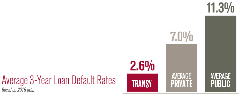Average 3-Year loan Default Rates: Transy - 2.6% | Private School Average - 7.0% | Public School Average - 11.4%