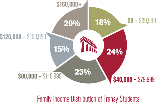 Family Income Distribution of Transy Students