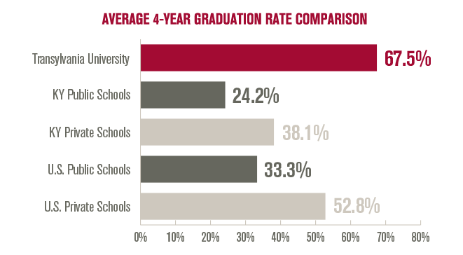 Average 4-year graduation rate comparison: Transylvania University - 67.5% | Kentucky Public Schools - 24.2% | Kentucky Private Schools  38.1% | U.S. Public Schools - 33.3% | U.S. Private Schools - 52.8%