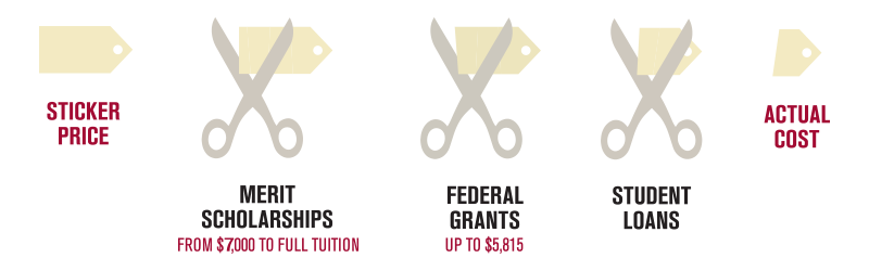 Sticker Price minus Merit scholarships (from $7,000 to full tuition) minus Federal Grants (up to $5,815) minus student loans equals actual cost