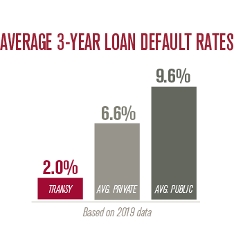 Average 3-Year loan Default Rates: Transy - 2.0% | Private School Average - 6.6% | Public School Average - 9.6%