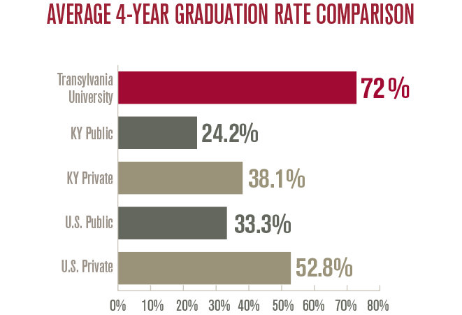 Average 4-year graduation rate comparison: Transylvania University - 72% | Kentucky Public Schools - 24.2% | Kentucky Private Schools  38.1% | U.S. Public Schools - 33.3% | U.S. Private Schools - 52.8%