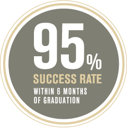 95% Success Rate within 6 months of graduation