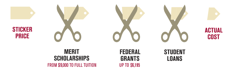 Sticker Price minus Merit scholarships (from $9,000 to full tuition) minus Federal Grants (up to $6,195) minus student loans equals actual cost