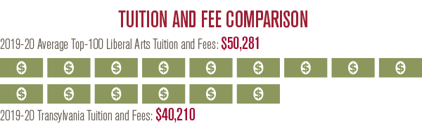 Average Top-100 Liberal Arts College Out-of-state Tuition: $50,281 | 2019-20 Transy Tuition and Fees: $40,210