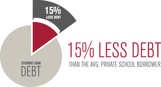 Student loan debt: 15% Less Debt than the average private school borrower