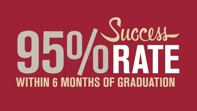 95% success rate within six months of graduation