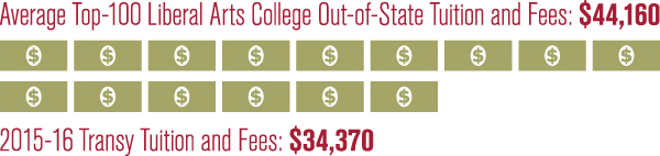 Average Top-100 Liberal Arts College Out-of-state Tuition: $44,160 | 2015-16 Transy Tuition and Fees: $34,370